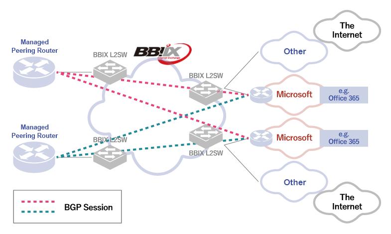 BBIX for Microsoft Azure Peering Service